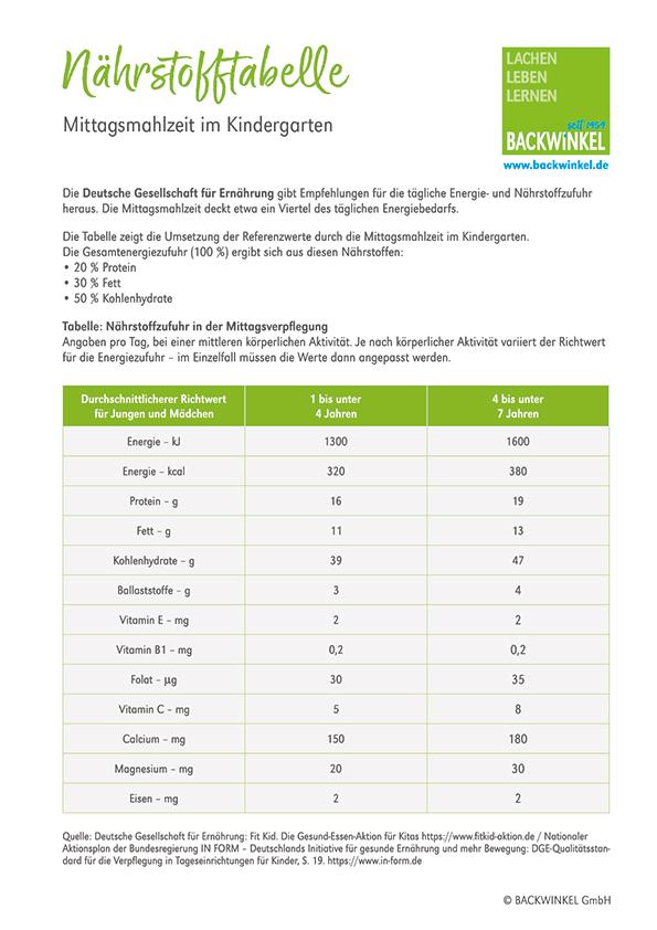 backwinkel-blog-gesunde-ernaehrung-in-der-kita-naehrstofftabelle