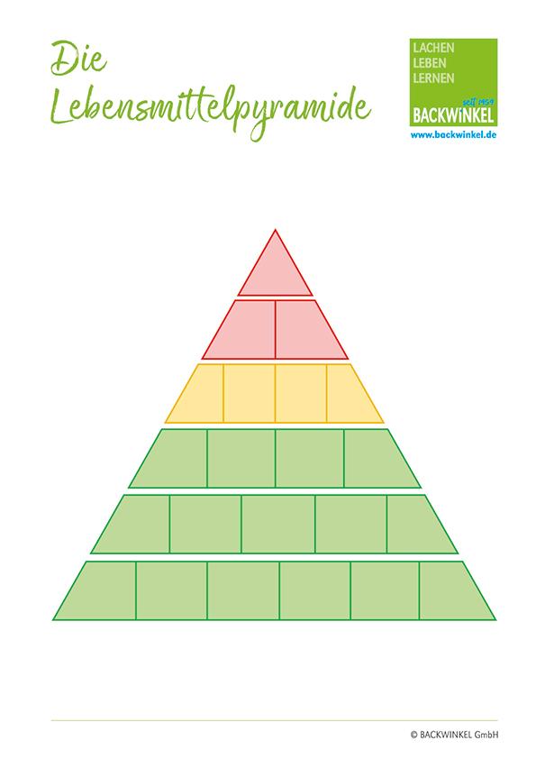 backwinkel-blog-kiga-gesunde-blanko-lebensmittelpyramide
